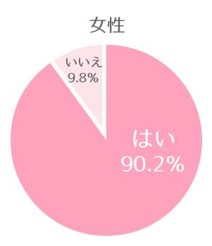 女性「はい」90.2%「いいえ」9.8%
