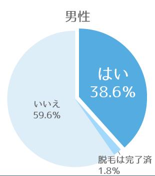 男性「はい」38.6%「脱毛は完了済」1.8%「いいえ」59.6%