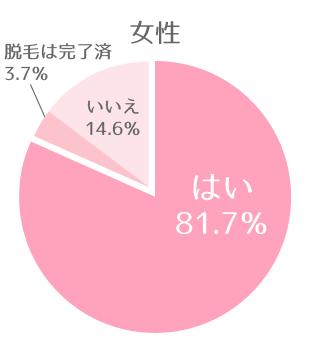 女性「はい」81.7%「脱毛は完了済」3.7%「いいえ」14.6%